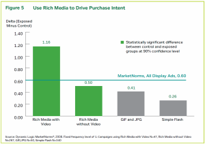 video-drives-purchase-intent